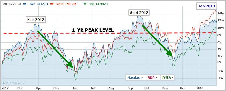 1-Year Peak Level - DJIA, S&P and Nasdaq - 1.30.2013_0