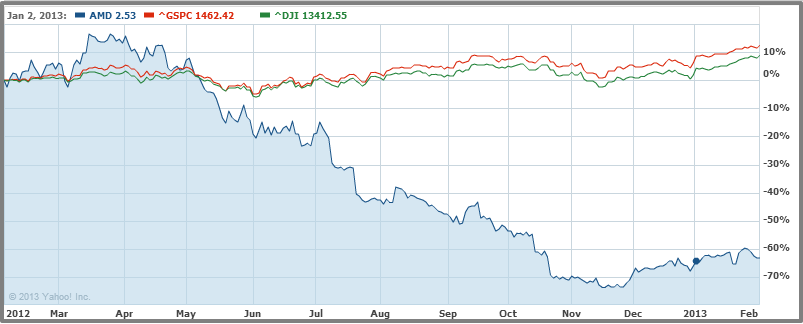 AMD - 1 Yr Stock Chart