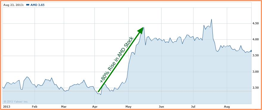 Amd Stock Chart 80 Pct Rise