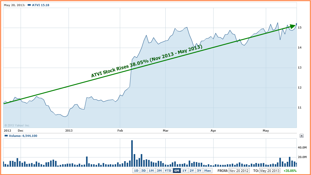 Earnings Reports – Activision Blizzard (ATVI) Q1 Financial ...