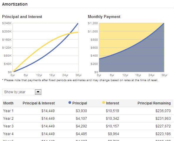 compare mortgage loan calculator