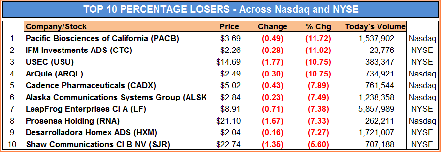 Biotech's biggest stock gainers and losers this summer in Massachusetts