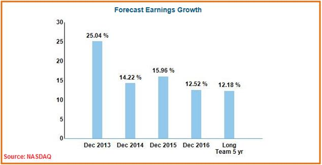 CMCSA - Valuation (Earnings Growth)