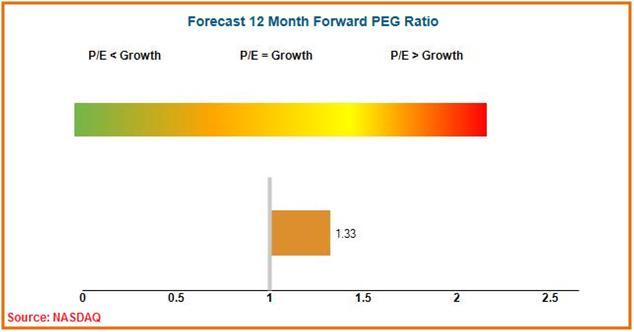 CMCSA - Valuation (PEG Ratio)_0
