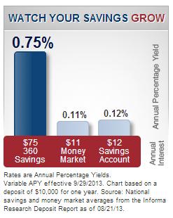 Capital One 360 - watch your savings grow