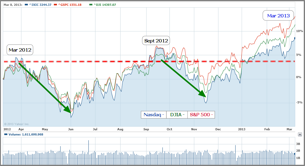 Chart for Major Indexes - Nasday, DJIA, S&P