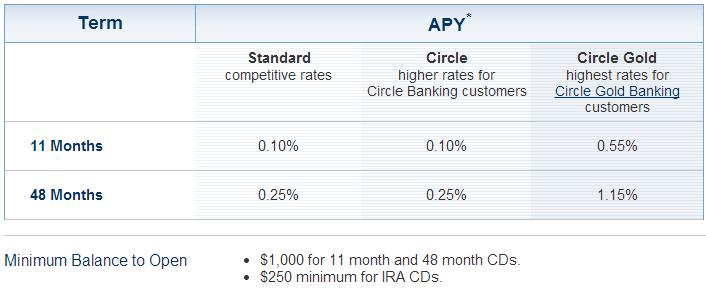 citizens bank cd interest rates