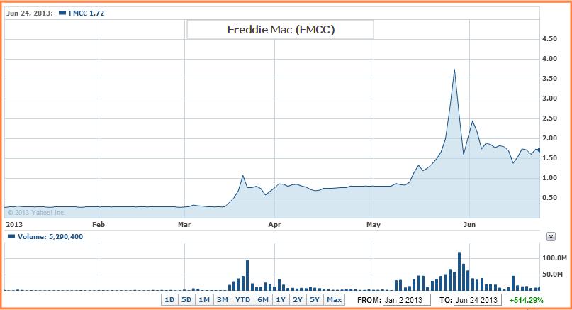 FMCC - Stock Surges 500