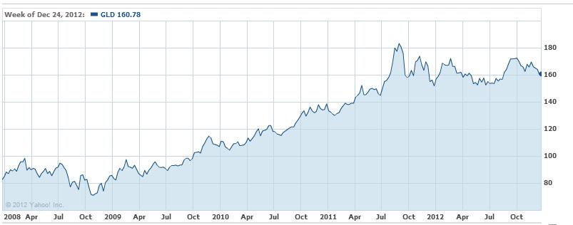 Yahoo Gold Price Chart June 2020