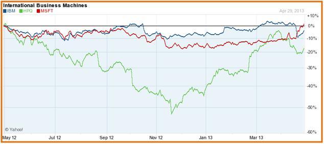 IBM Vs Competitors (Stock Price)