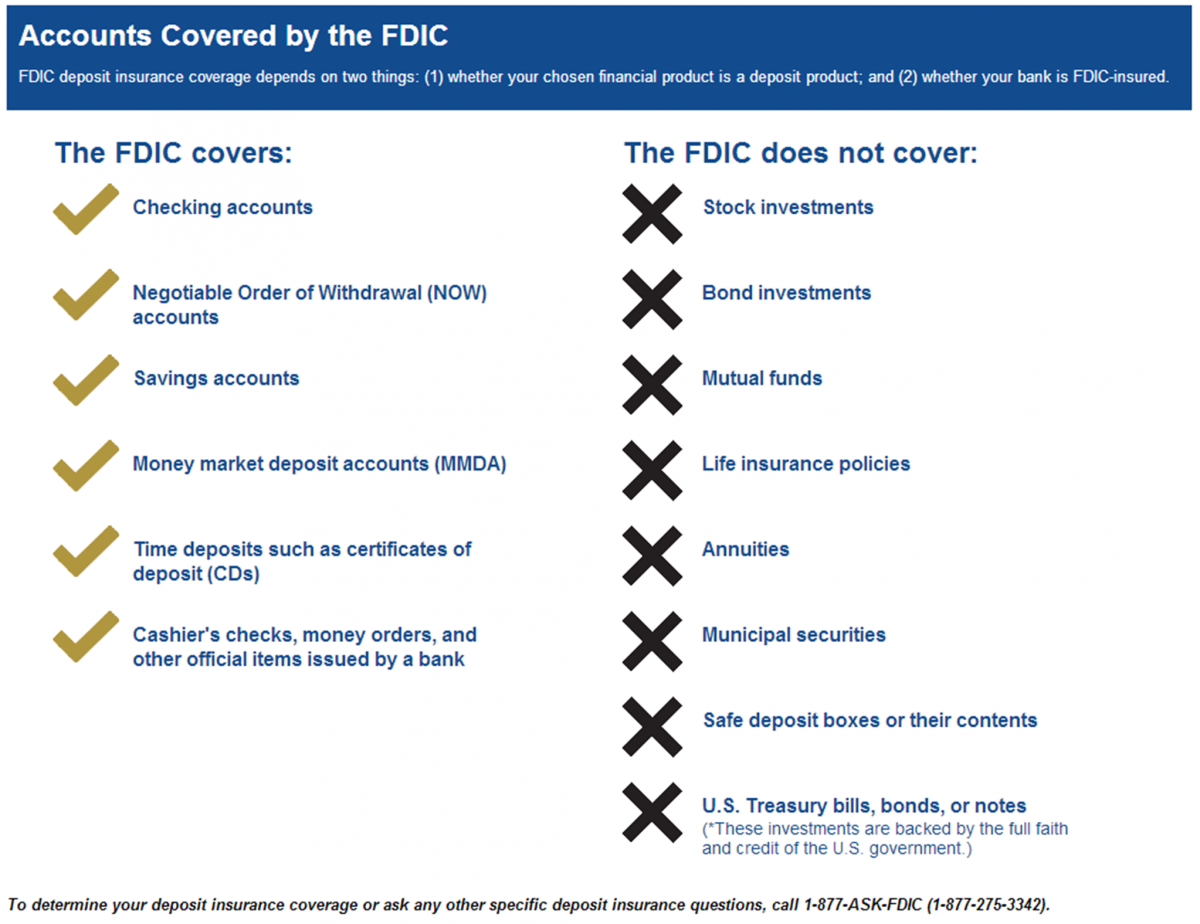 Is Ally Bank Fdic Insured What About Ally Bank Cds Market Consensus