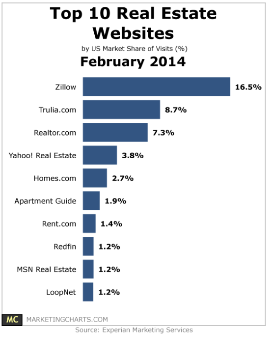 Zillow List Rental: Is Zillow Stock (Z) A Buy, Sell Or Hold? Does Z Make A