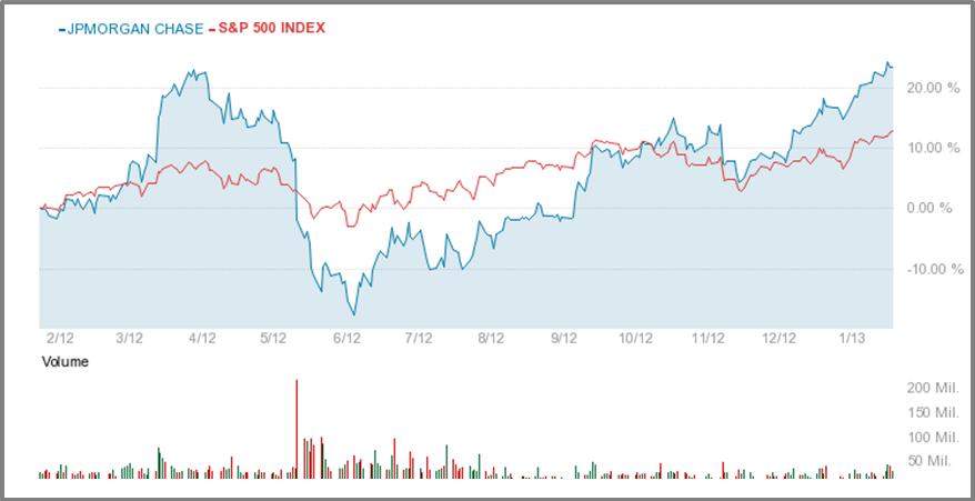 Jpm stock options