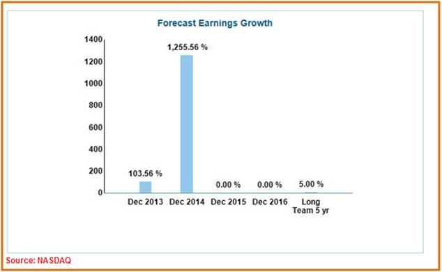 NOK Earnings Growth Forecast