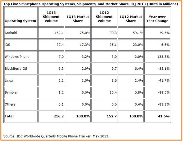 NOK Global Sales (IDC report)