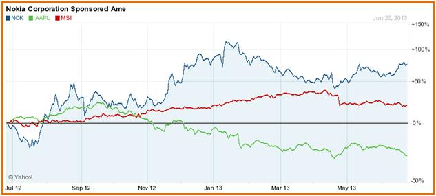 NOK Vs Competition (Share Price)