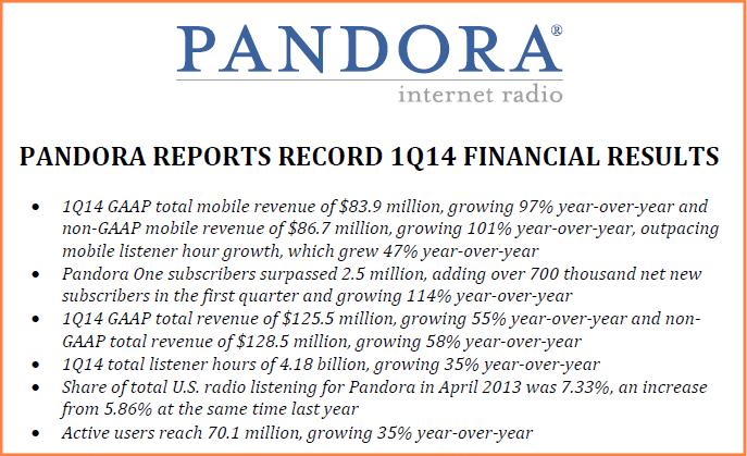 Pandora Financial Results