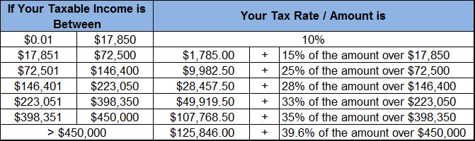 Qualifying Widow, Widower Tax Brackets,  Income Tax Rates