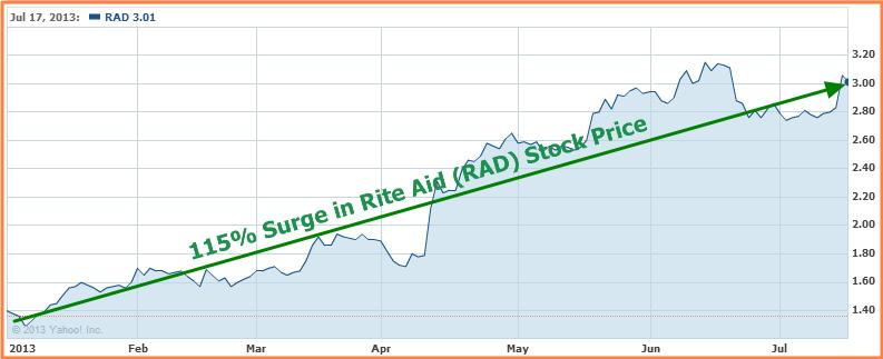 RAD - Stock Surges