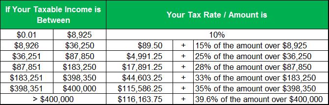 Tax Bracket Table - Single Taxpayers