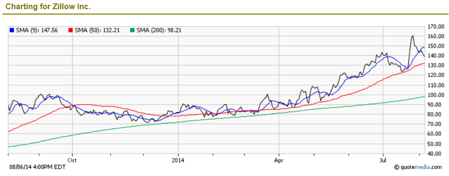 Is zillow stock z a buy sell or hold does z make a for Zillow stock quote