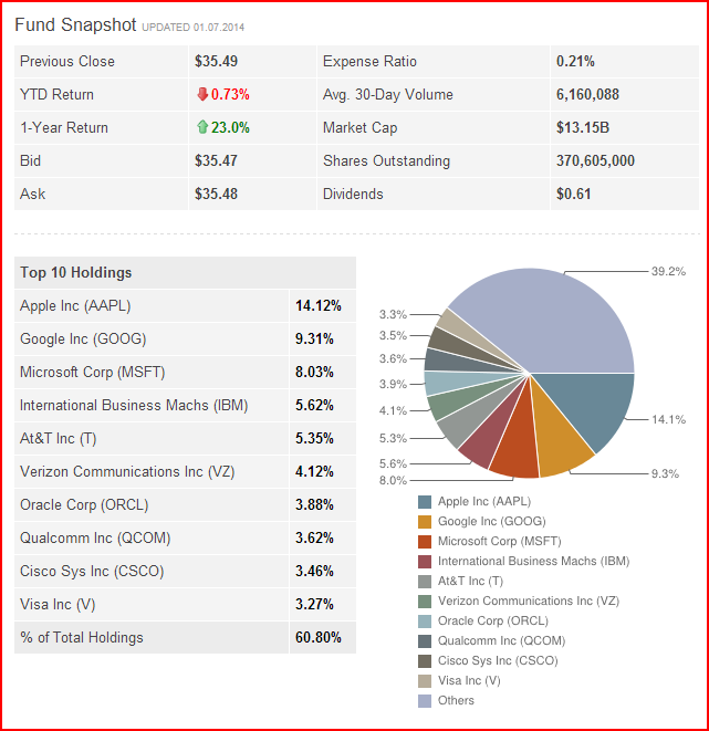 spdr etf sector xlk select fund technology review snapshot related1