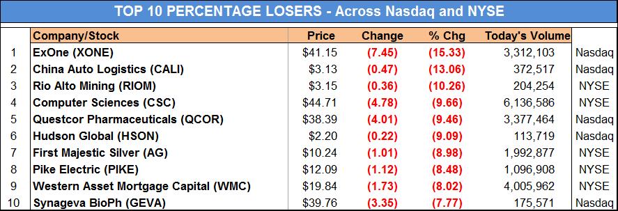 Top losers stock nasdaq : 7 for 1 stock split mean