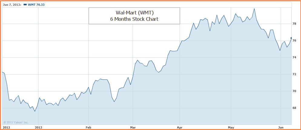 WMT - chart_0