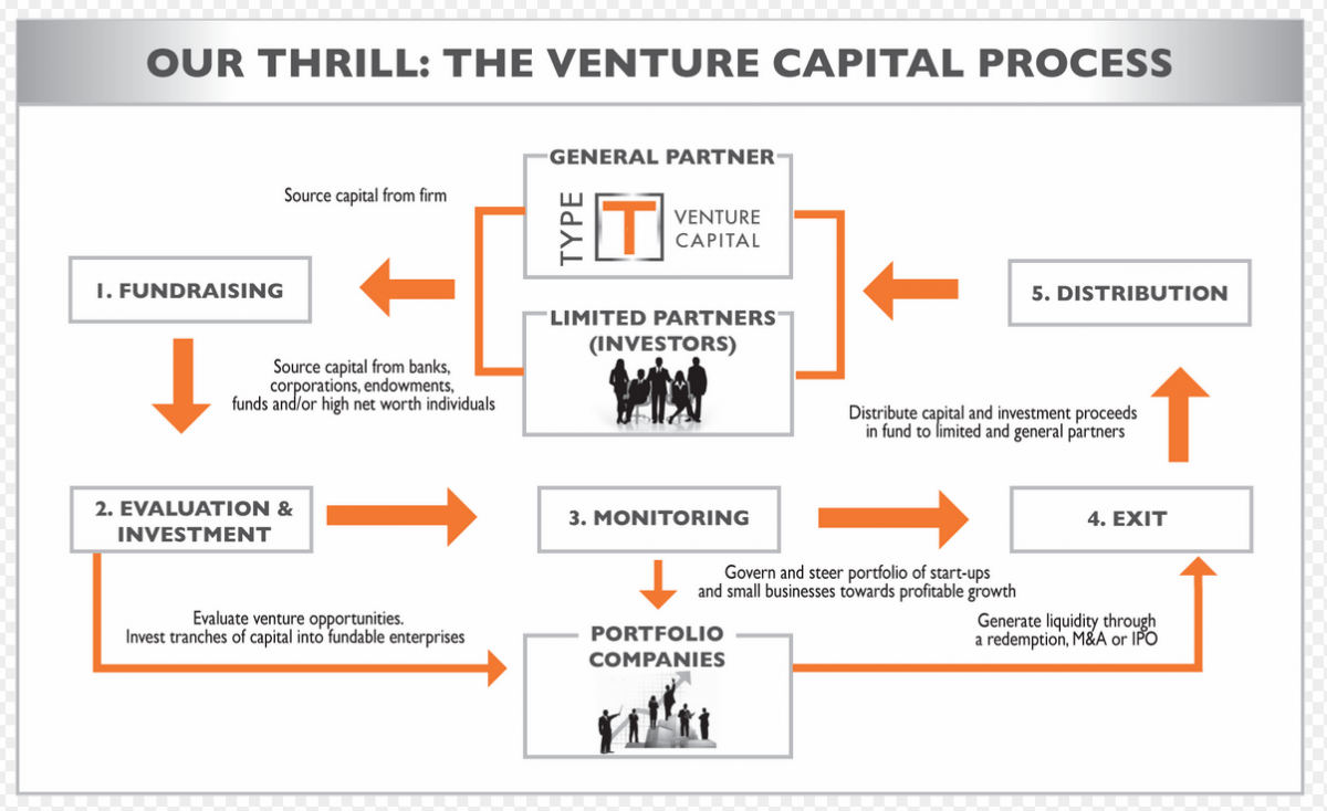 what is venture capital definition flow chart overview. Black Bedroom Furniture Sets. Home Design Ideas