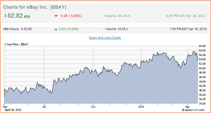 Ebay S Earnings Snapshot Q1 2013 Quarterly Results Stock Ebay Market Consensus