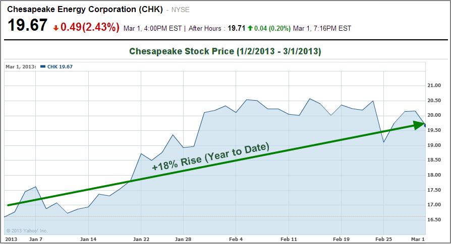 Chk Chesapeake Stock Rises 18 Percent Ytd Is Chk A Buy