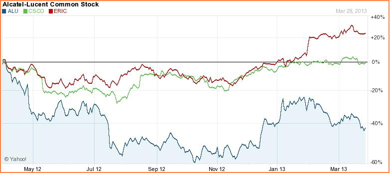 Given The Competitive Landscape Is Alcatel Lucent Stock A Hold Or
